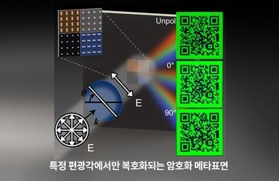기계・화공 노준석 교수팀, '3D영화'처럼 특정 편광각도에서만 반응하는 보안 디스플레이 개발